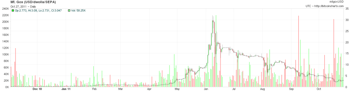 bitcoin price chart 28-10-2010 to 2011