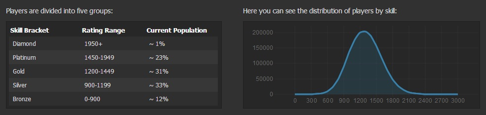 Dotabuff Rating Player Distribution