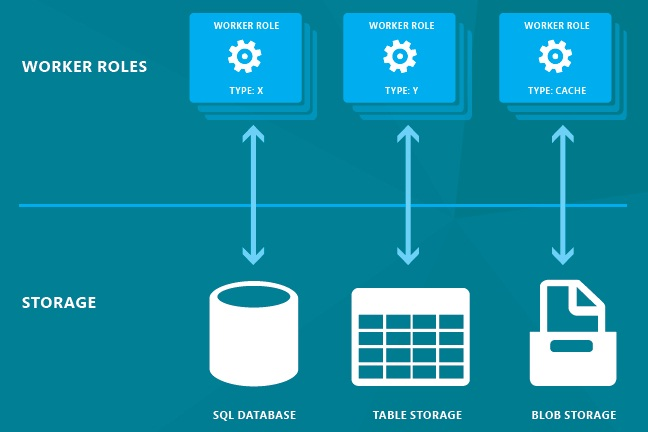 Windows Azure Worker Role Storage