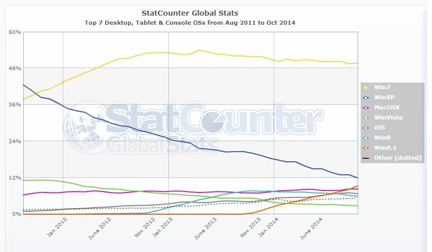 StatCounter-os-ww-monthly-201108-201410