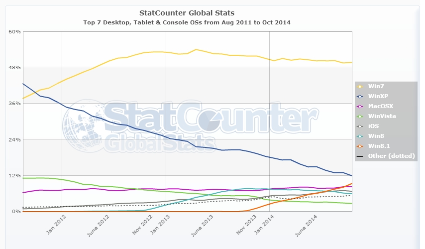 StatCounter-os-ww-monthly-201108-201410