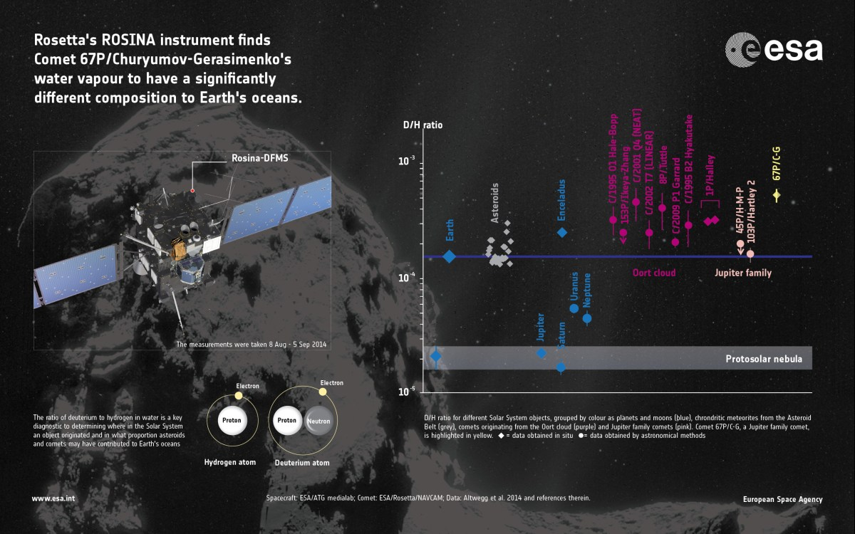 First_measurements_of_comet_s_water_ratio