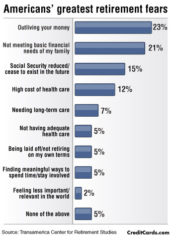 Fears About Retirement