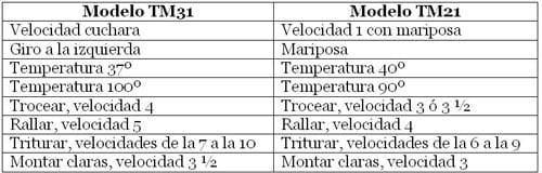 tabla Cocinar con TM31 y TM21 Mayra Fernandez Joglar1 Pasta con guisantes y jamón cocido