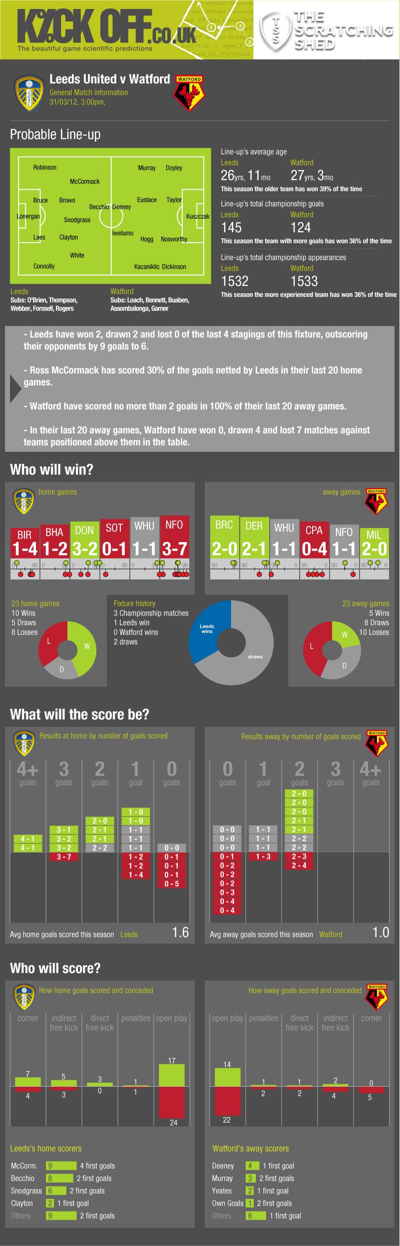 187 Statistical Preview Leeds United V Watford