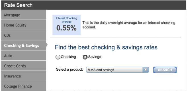 Minuscule savings rates
