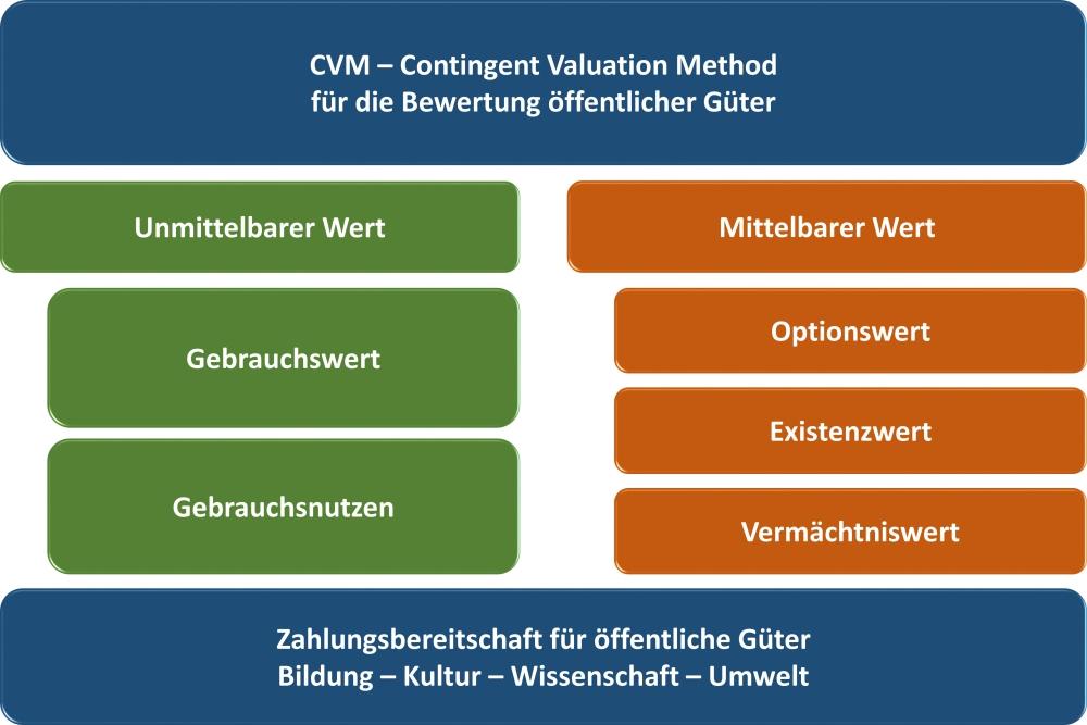 CVM-Contingent-Valuation-Method-04