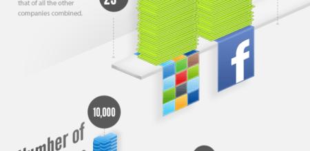 Billion Dollar Startup Infographics