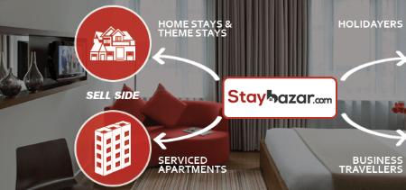 Staybazar Expands Its Portfolio
