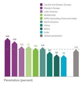 Ericsson Mobility Report - MWC 2016 edition (7)