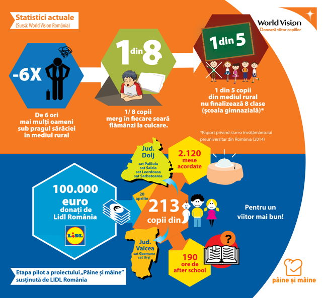 Infografic_Paine si Maine_Lidl_World Vision