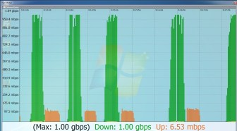 Test 1Gbps