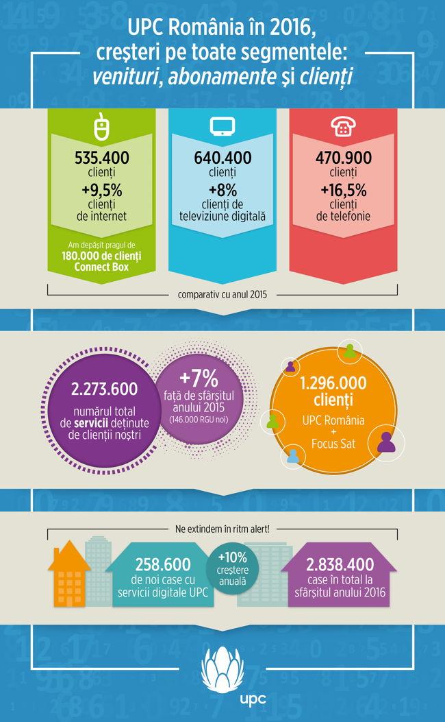 Infografic - Rezultate 2016
