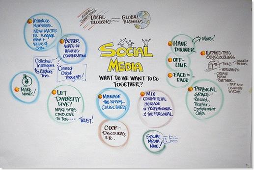 social-media-analogy