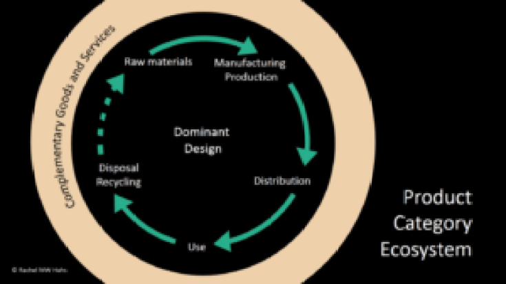 product-category-ecosystem