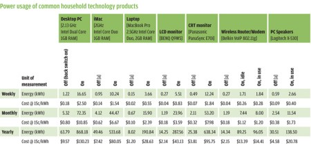 Energy consumption by home gadgets
