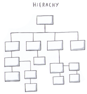 Traditional Business - Hierarchy