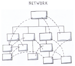 Social Business - Network