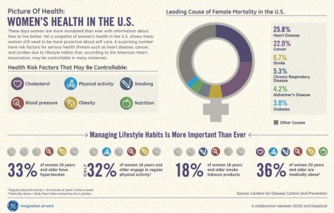 Women's_Health___GE_Data_Visualization