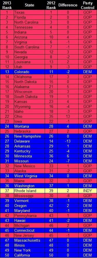 2013 State Ranks