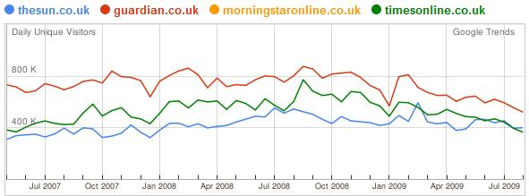 Statistik der Websites der UK Tageszeitungen 3 Jahre