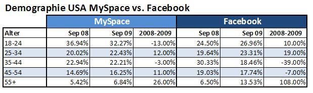 Demographie-usa-myspace-vs-facebook-sept-2009