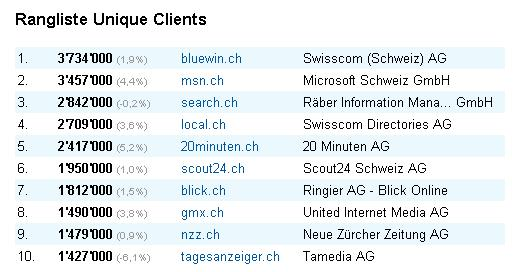 Rangliste Unique Clients September 2009 (mediamonitor.ch)