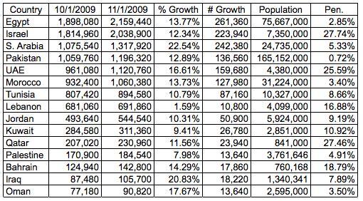 Facebook Statistik Oktober Mittlerer Osten
