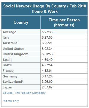 Nielsen Studie Februar 2010 nach Ländern