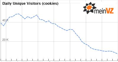 meinVZ Statistik aus Google AdPlanner