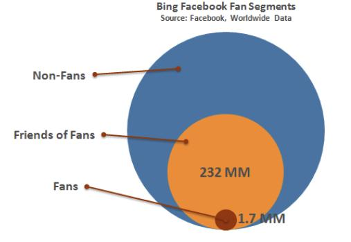 Bing Facebook Fan Segments (Quelle: Comscore)