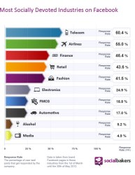 Most Socially Devoted Industries on Facebook