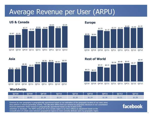 Facebook Average Revenue per User (Quelle: Facebook)