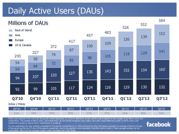 Täglich aktive Nutzer (Quelle: Facebook)