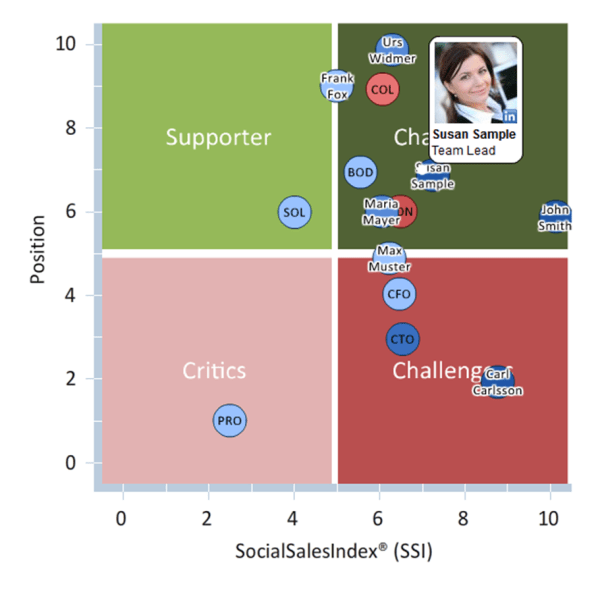 Social Sales Matrix