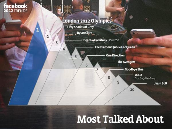 Die meisten Erwähnungen auf Facebook in England 2012