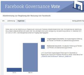 Abstimmungsergebnis Voting