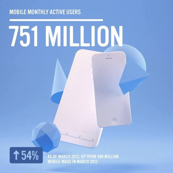 Facebook - 751 Mio. monatlich aktive Mobile Nutzer (Quelle: Facebook.com)