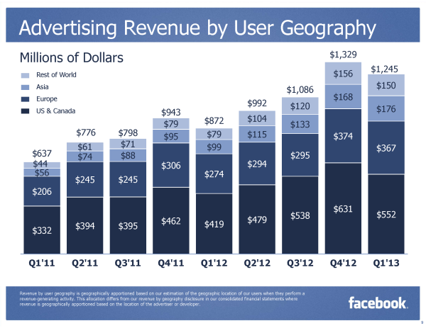 Facebook Ads Revenue by User Geography Q1/2013 (Quelle: Facebook.com)