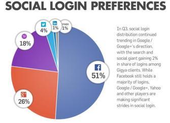 SocialLogin SocialSharing