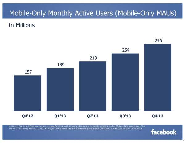 Mobile-Only Monthly Active Users Mobile-Only MAUs (Quelle: Facebook)