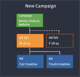 Struktur der neuen Kampagnen nach dem Rollout (Quelle: Facebook)