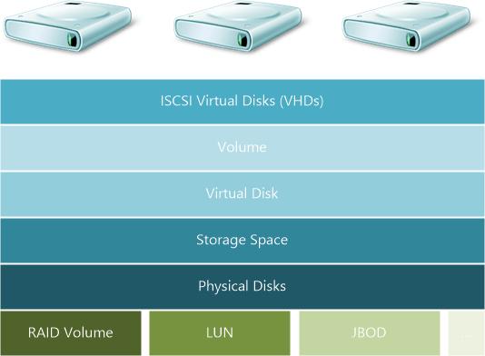 Storage Overview