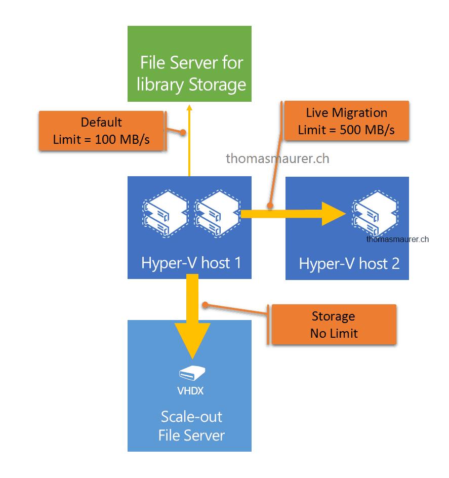 SMB Bandwidth Limits