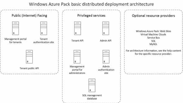 Windows Azure Pack ditributed deployment architecture