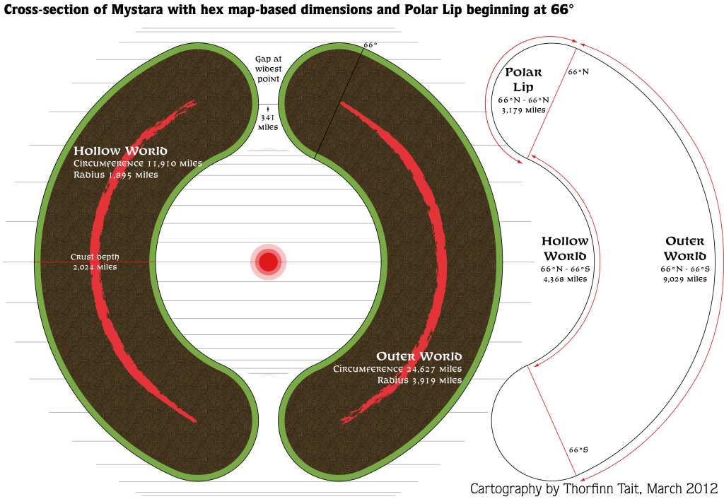 Cross-section of Mystara with hex map-based dimensions and Polar Lip beginning at 66°