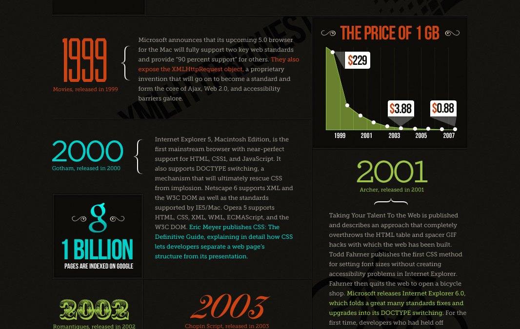 Una breve historia de los estándares web [infografía]
