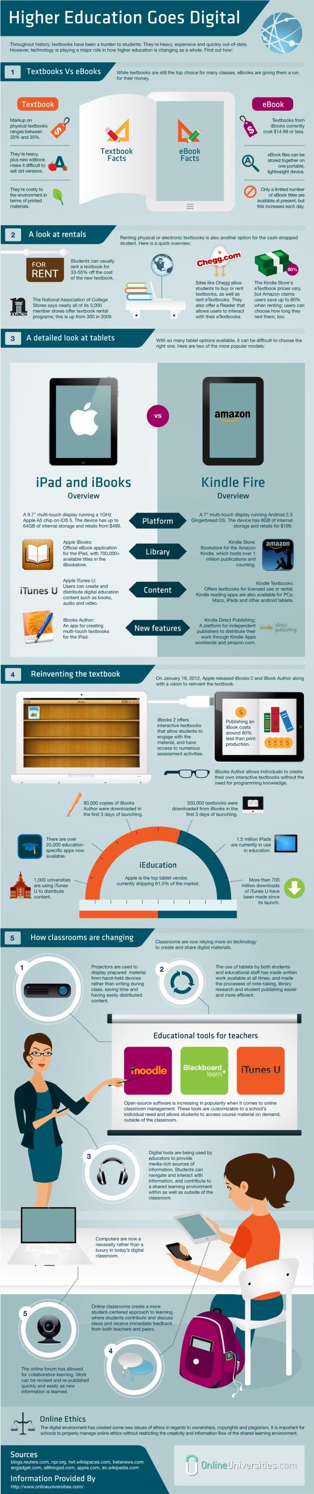 Infografía: La digitalización de la educación superior