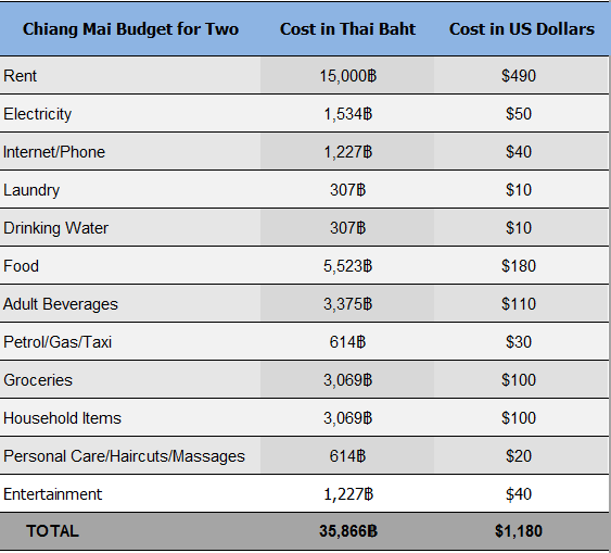 Chiang Mai Budget for Two