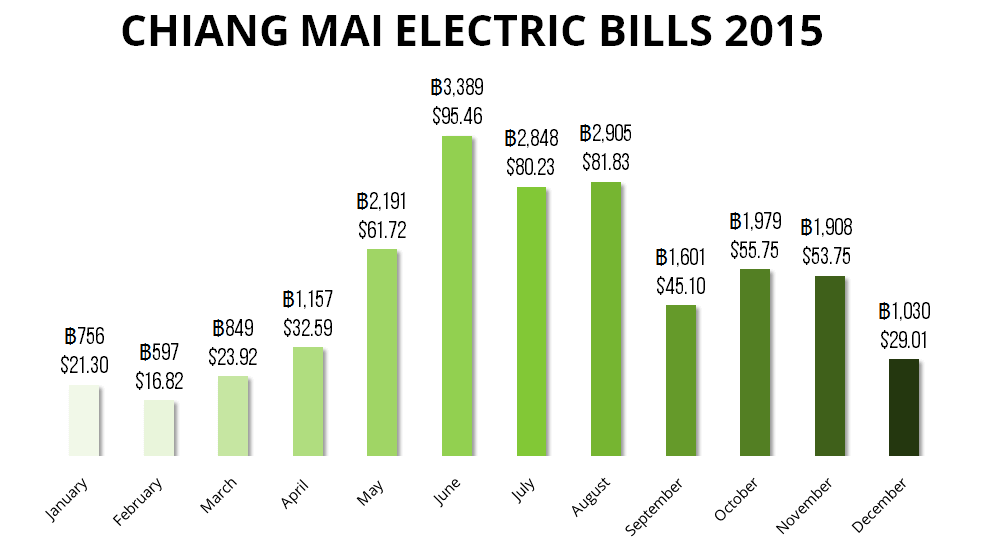 Cost of Electric Bills in Chiang Mai 2015